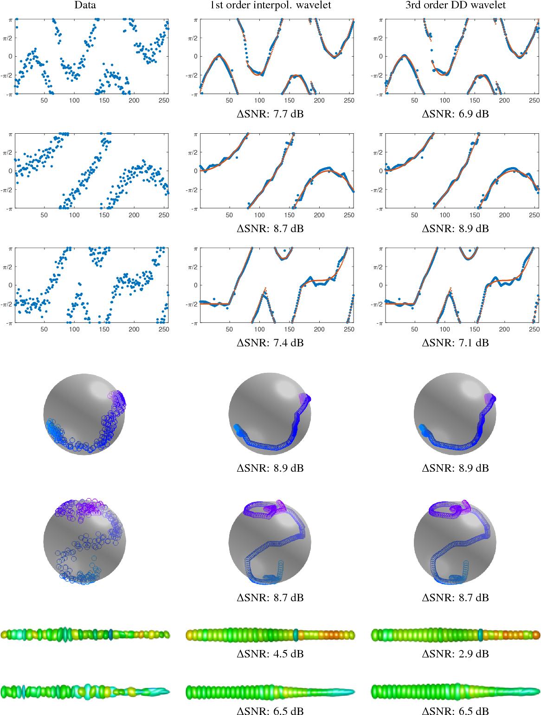 Figure 1 for Wavelet Sparse Regularization for Manifold-Valued Data
