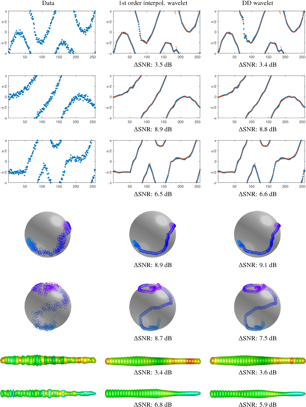 Figure 4 for Wavelet Sparse Regularization for Manifold-Valued Data