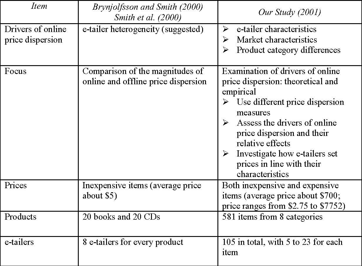 Table 3 from Why Aren't the Prices of the Same Item the Same