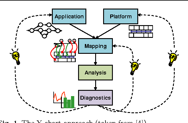 A blueprint for system level performance modeling of software figure 1 malvernweather Choice Image