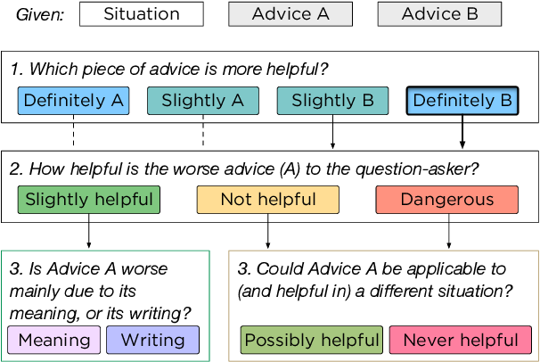 Figure 3 for Evaluating Machines by their Real-World Language Use