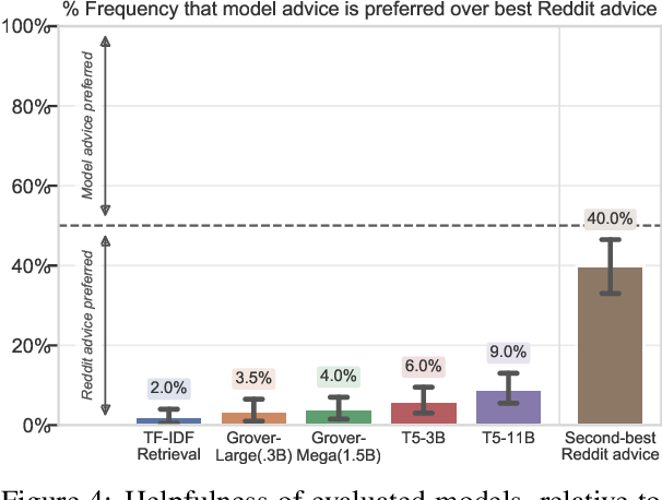 Figure 4 for Evaluating Machines by their Real-World Language Use