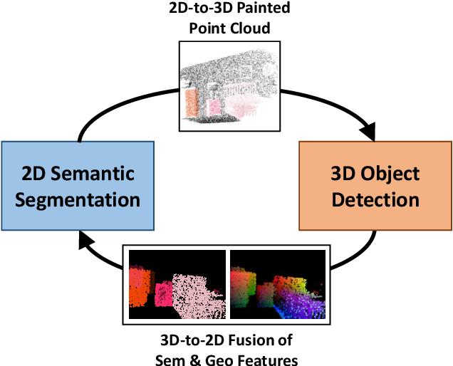 Figure 1 for Multi-Modality Task Cascade for 3D Object Detection