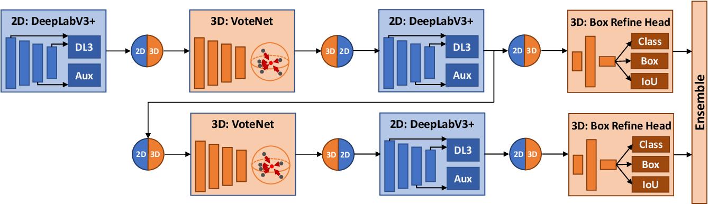 Figure 4 for Multi-Modality Task Cascade for 3D Object Detection