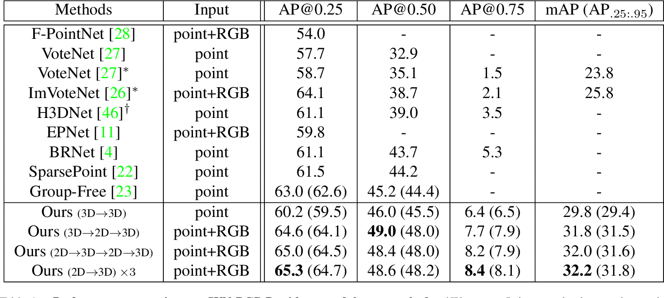 Figure 2 for Multi-Modality Task Cascade for 3D Object Detection