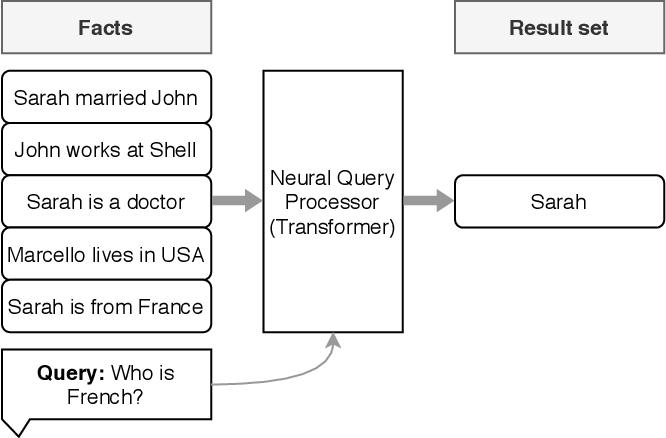 Figure 3 for Neural Databases