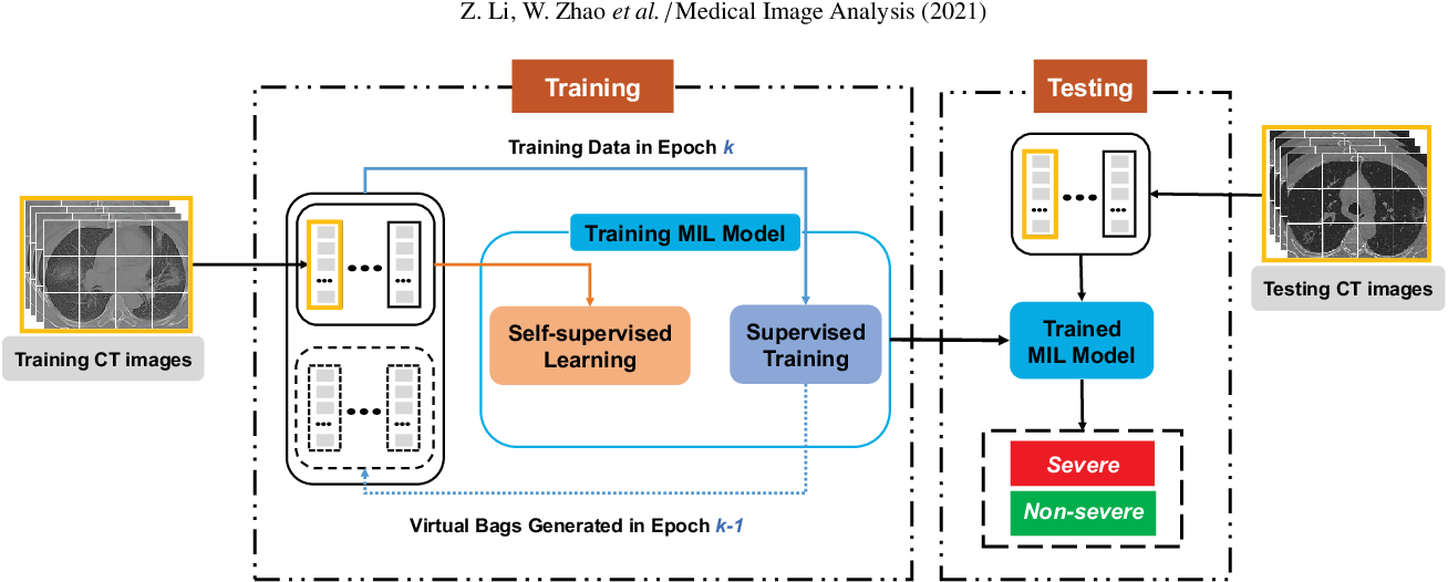 Figure 3 for A novel multiple instance learning framework for COVID-19 severity assessment via data augmentation and self-supervised learning