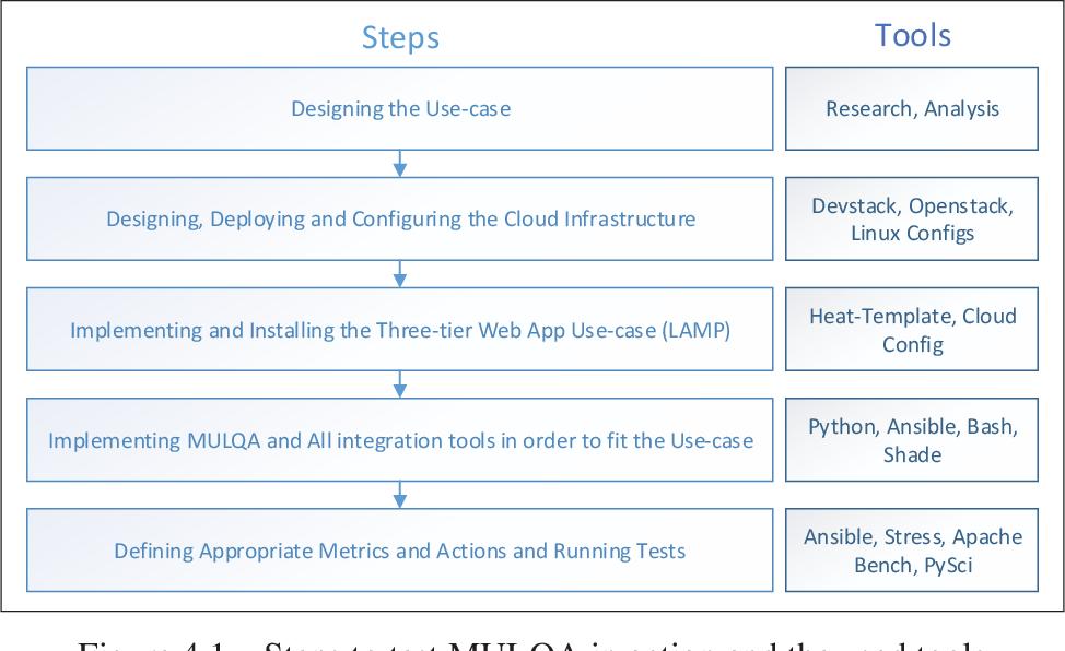 Figure 4 1 from Multi-layer quality-aware (MULQA) cloud framework