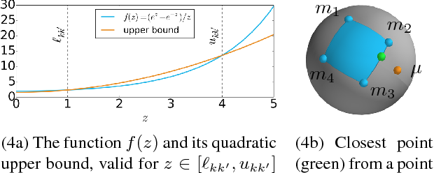 Figure 3 for Efficient Global Point Cloud Alignment using Bayesian Nonparametric Mixtures