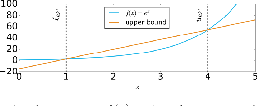 Figure 4 for Efficient Global Point Cloud Alignment using Bayesian Nonparametric Mixtures