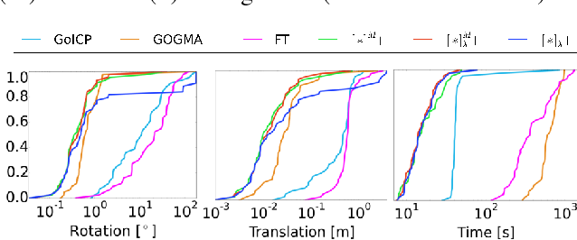 Figure 2 for Efficient Global Point Cloud Alignment using Bayesian Nonparametric Mixtures