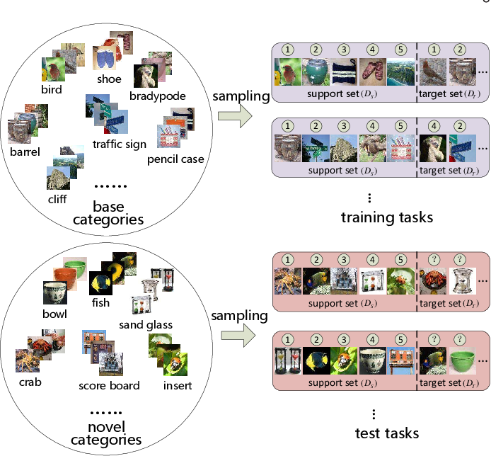 Figure 1 for Dataset Bias in Few-shot Image Recognition