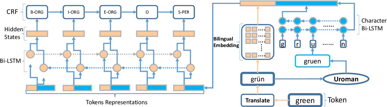 Figure 2 for What Matters for Neural Cross-Lingual Named Entity Recognition: An Empirical Analysis