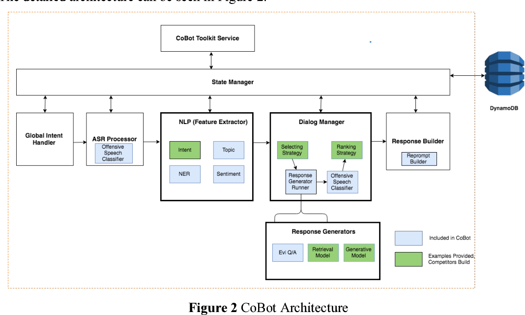 Figure 2 for Advancing the State of the Art in Open Domain Dialog Systems through the Alexa Prize