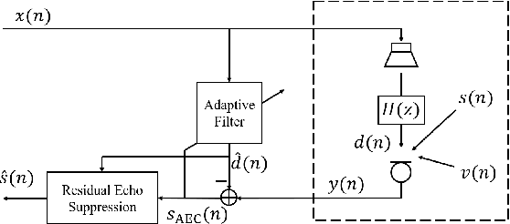 Figure 1 for Nonlinear Residual Echo Suppression Based on Multi-stream Conv-TasNet