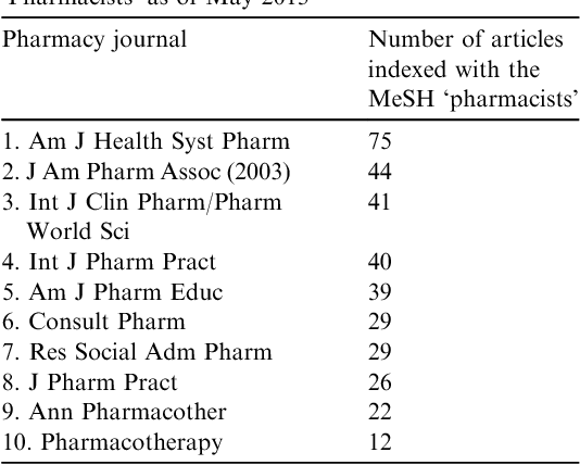 Table 1 from Quality of pharmacy-specific Medical Subject Headings