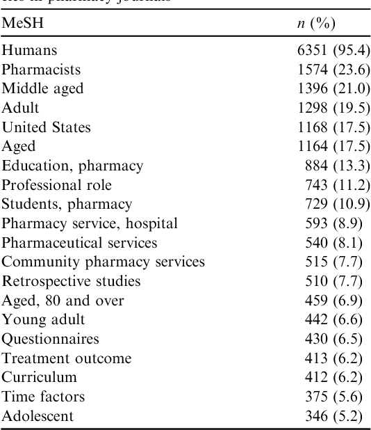 Table 3 from Quality of pharmacy-specific Medical Subject Headings