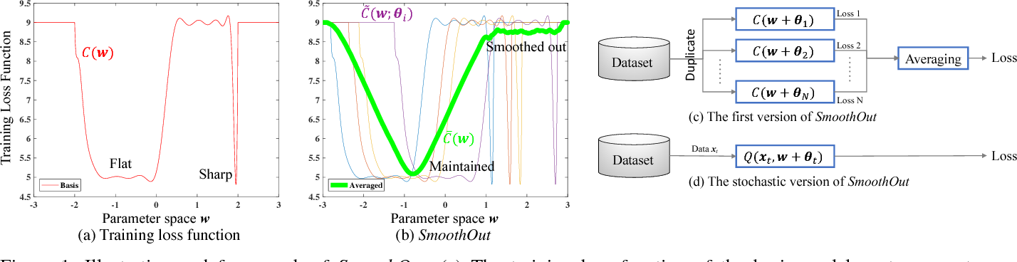 Figure 1 for SmoothOut: Smoothing Out Sharp Minima to Improve Generalization in Deep Learning