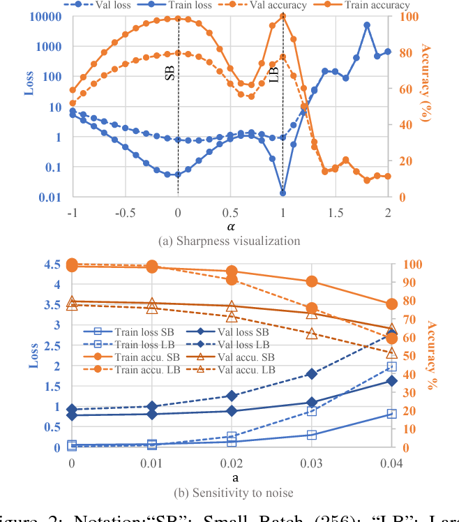 Figure 2 for SmoothOut: Smoothing Out Sharp Minima to Improve Generalization in Deep Learning