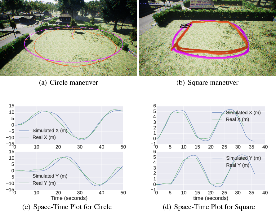 Figure 4 for AirSim: High-Fidelity Visual and Physical Simulation for Autonomous Vehicles