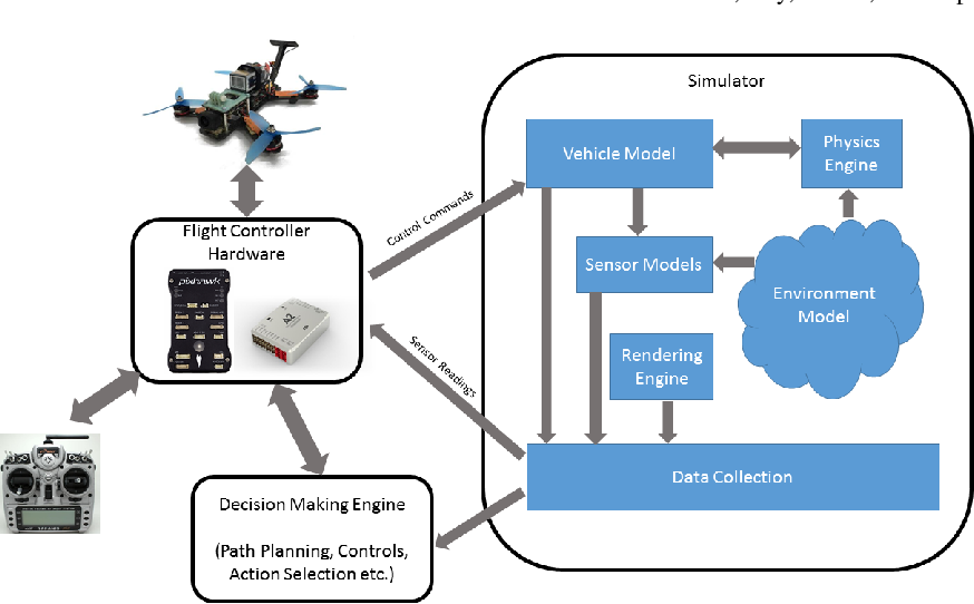 Figure 2 for AirSim: High-Fidelity Visual and Physical Simulation for Autonomous Vehicles