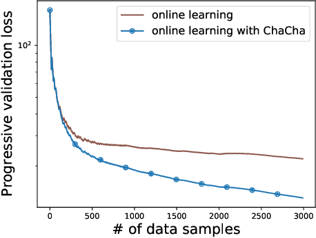 Figure 1 for ChaCha for Online AutoML