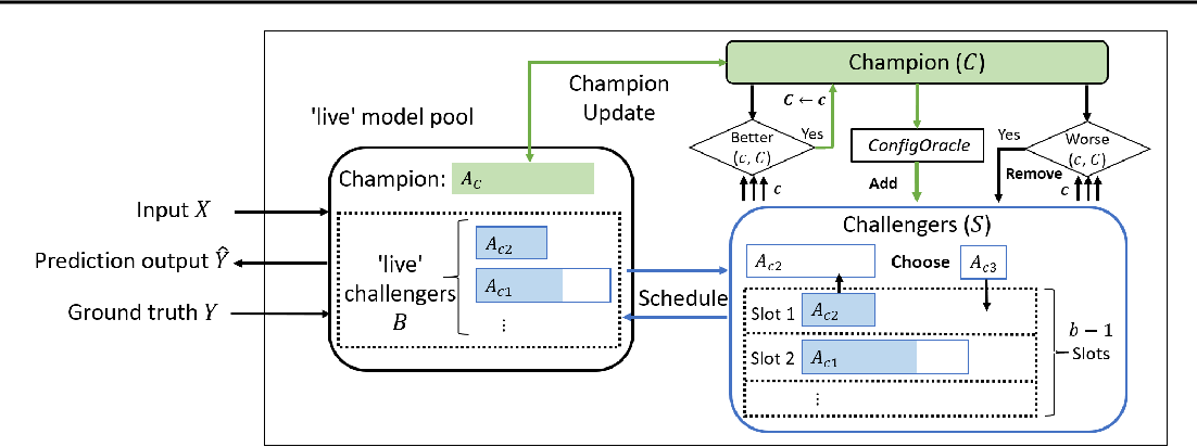 Figure 3 for ChaCha for Online AutoML