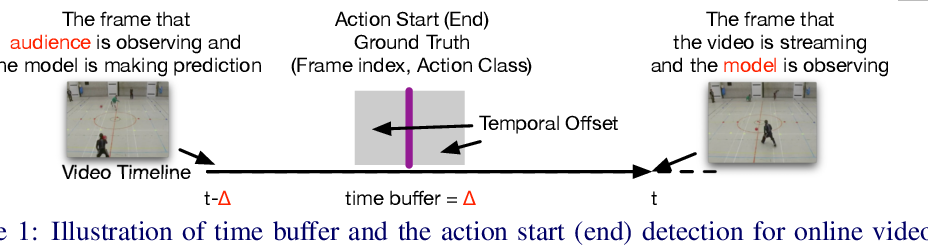 Figure 1 for Online Action Detection in Streaming Videos with Time Buffers