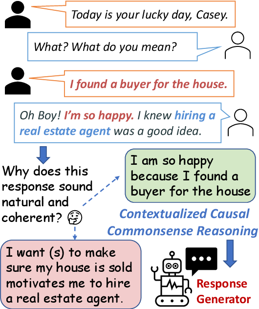 Figure 1 for Probing Causal Common Sense in Dialogue Response Generation