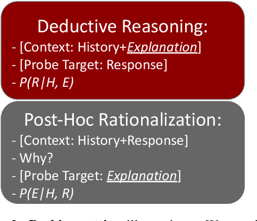 Figure 3 for Probing Causal Common Sense in Dialogue Response Generation