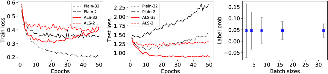 Figure 1 for Adaptive Label Smoothing To Regularize Large-Scale Graph Training
