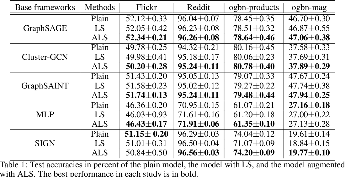 Figure 2 for Adaptive Label Smoothing To Regularize Large-Scale Graph Training