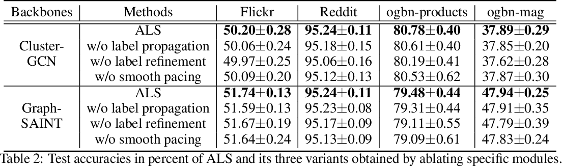 Figure 3 for Adaptive Label Smoothing To Regularize Large-Scale Graph Training