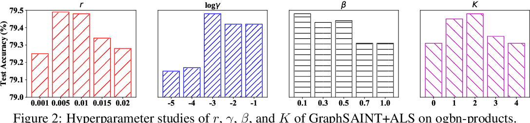 Figure 4 for Adaptive Label Smoothing To Regularize Large-Scale Graph Training