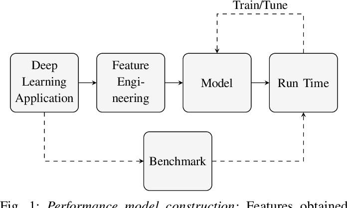 Figure 1 for Using Graph Neural Networks to model the performance of Deep Neural Networks