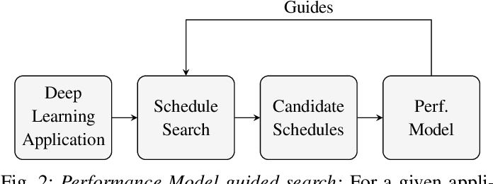 Figure 2 for Using Graph Neural Networks to model the performance of Deep Neural Networks