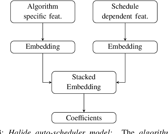 Figure 3 for Using Graph Neural Networks to model the performance of Deep Neural Networks