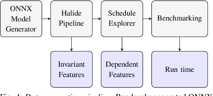 Figure 4 for Using Graph Neural Networks to model the performance of Deep Neural Networks