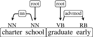 Figure 1 for The Yahoo Query Treebank, V. 1.0