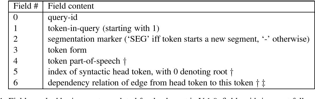 Figure 2 for The Yahoo Query Treebank, V. 1.0