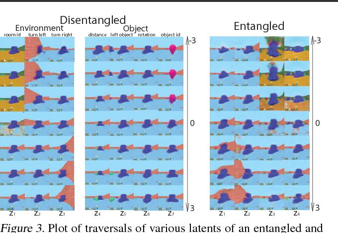 Figure 4 for DARLA: Improving Zero-Shot Transfer in Reinforcement Learning