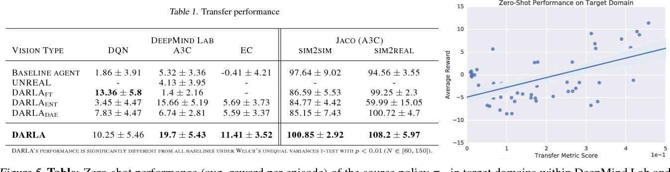 Figure 2 for DARLA: Improving Zero-Shot Transfer in Reinforcement Learning
