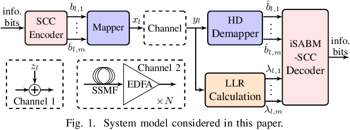 Figure 1 for On Parameter Optimization and Reach Enhancement for the Improved Soft-Aided Staircase Decoder