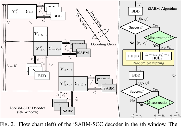 Figure 2 for On Parameter Optimization and Reach Enhancement for the Improved Soft-Aided Staircase Decoder