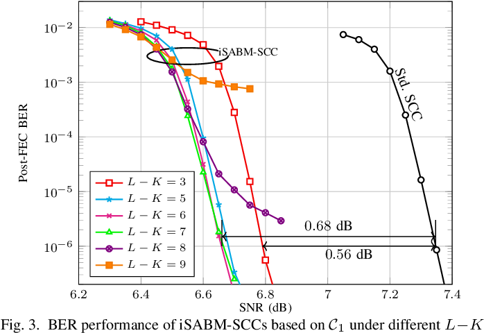 Figure 3 for On Parameter Optimization and Reach Enhancement for the Improved Soft-Aided Staircase Decoder