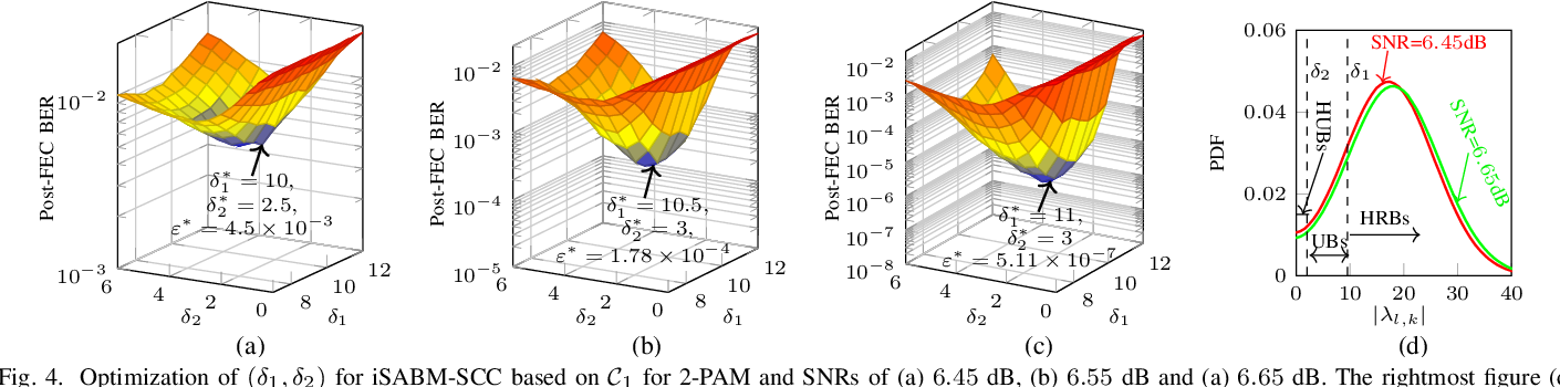 Figure 4 for On Parameter Optimization and Reach Enhancement for the Improved Soft-Aided Staircase Decoder