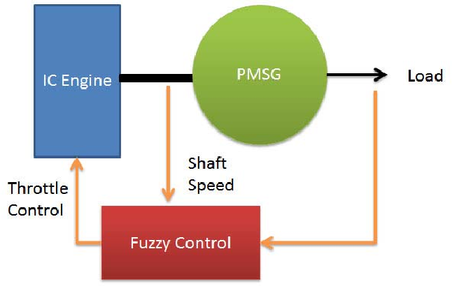Fuzzy control based biogas IC engine generator system in a