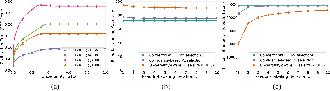 Figure 1 for In Defense of Pseudo-Labeling: An Uncertainty-Aware Pseudo-label Selection Framework for Semi-Supervised Learning