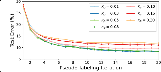 Figure 4 for In Defense of Pseudo-Labeling: An Uncertainty-Aware Pseudo-label Selection Framework for Semi-Supervised Learning