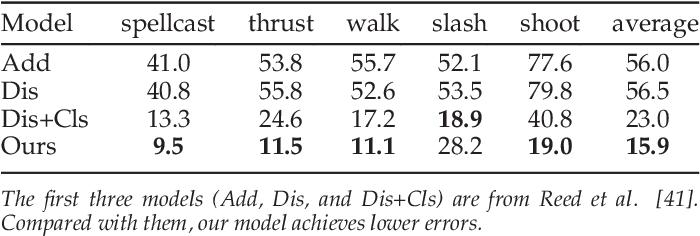 Figure 4 for Visual Dynamics: Stochastic Future Generation via Layered Cross Convolutional Networks